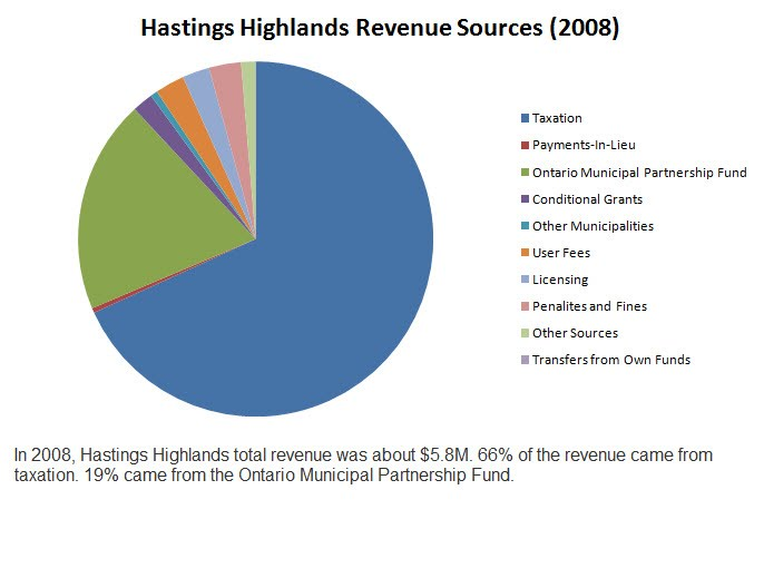 Hastings Highlands Revenue Sources with comments