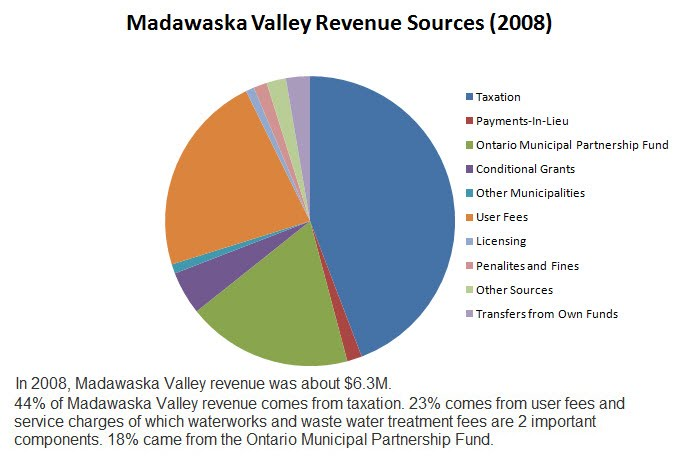 Madawaska Valley Revenue Sources with comments 2