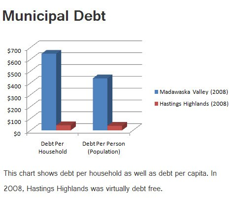 municipal debt with comments and bold heading
