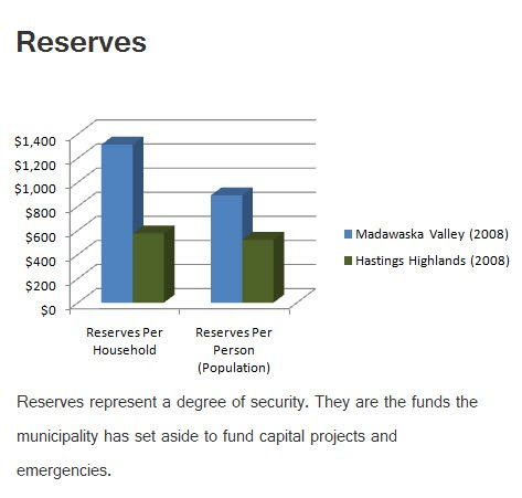 reserves with comments